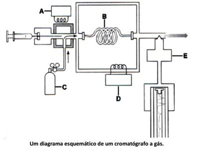 Cromatógrafo gasoso preço
